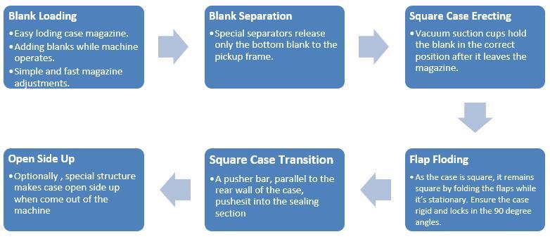 Inline Side Sealed Case Erector